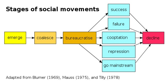 Pengertian dan Teori Gerakan Sosial Menurut Ahli + Contoh 2_