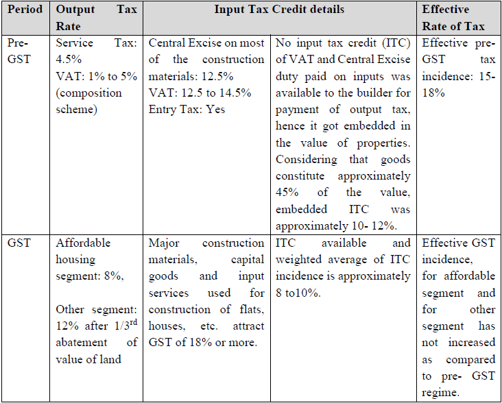 Effective rate of tax & credit available to builders for payment of tax