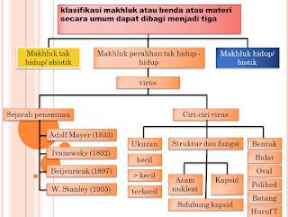 Download Materi Biologi Kelas X SMA (Slide atau Powerpoint)