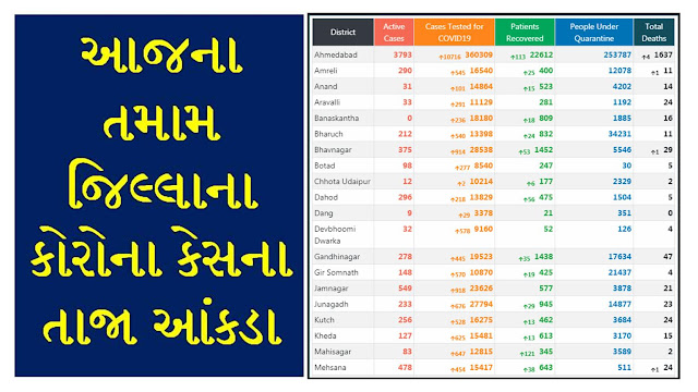 Gujarat Corona Cases Today [11/08/2020] Updates PDF