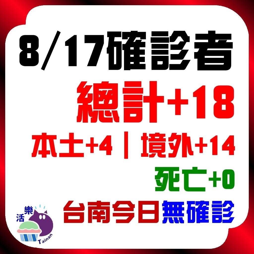 CDC公告,今日(8/17)確診:18。本土+4、境外+14、死亡+0。台南今日無確診(+0)(連51天)。