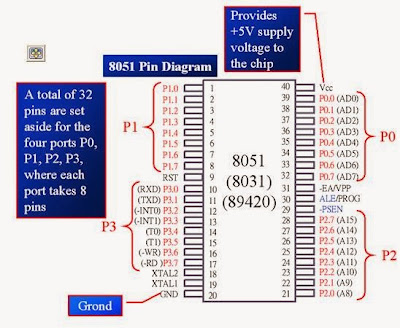 8051 Microcontrollers PINOUTS