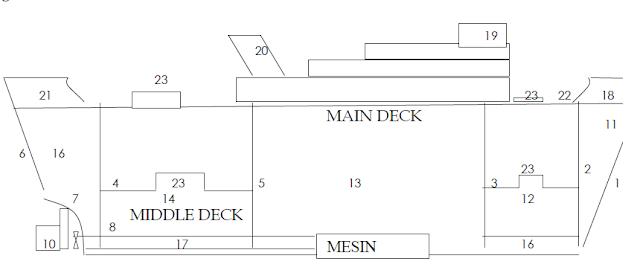 Bagian Bagian Kapal Beserta Gambarnya