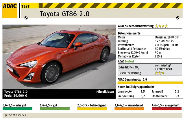 ADAC Autotest: Toyota GT86 2.0