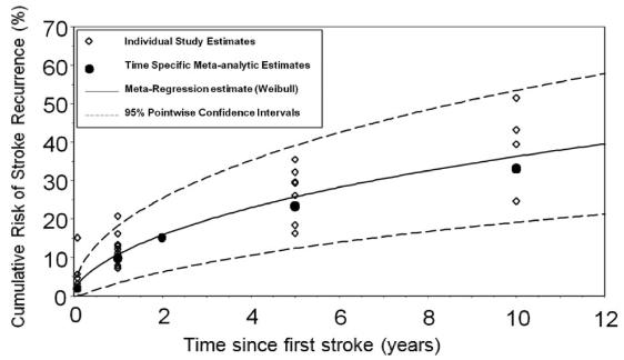 図:脳卒中の10年再発率