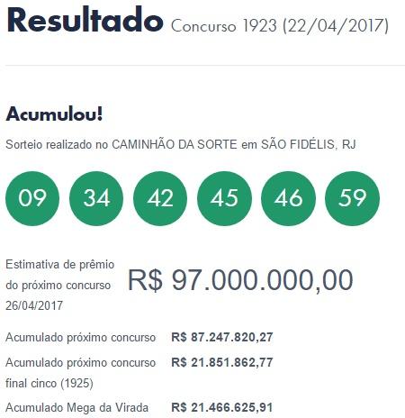 Mega Sena 1923 fica acumulada em R$ 97 milhões