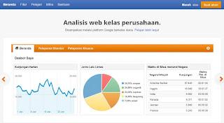 Masuk ke google analitycs