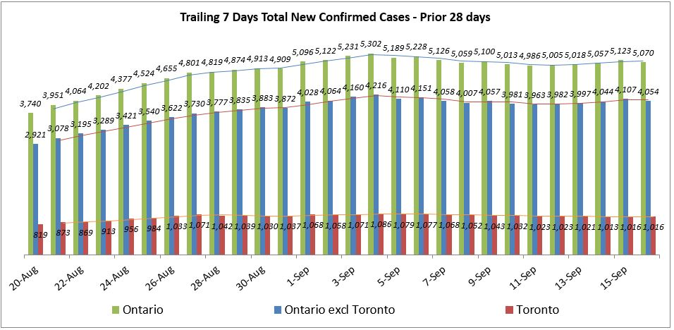 Ontario and Toronto Covid 19 Trailing 7 Days Total New Cases