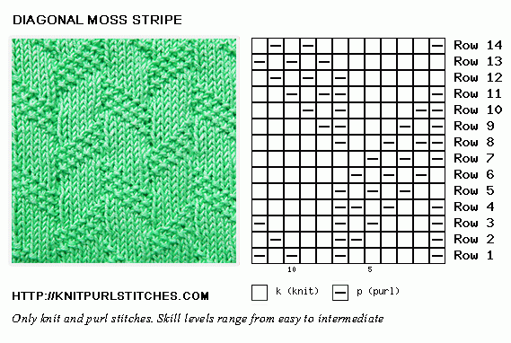 Knit and Purl. Reversible knitting patterrn. Diagonal Moss Stripe stitch
