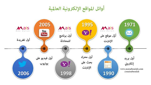 انفوجرافيك بقائمة المواقع الإلكترونية العالمية على الإنترنت