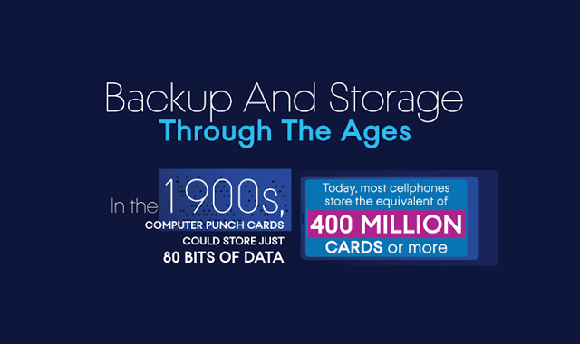 The Evolution of Cyber Protection and Data Storage #infographic