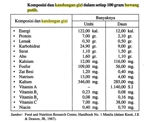 Kandungan gizi bawang putih per 100 gram