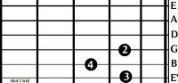 Kunci Gitar Bentuk D