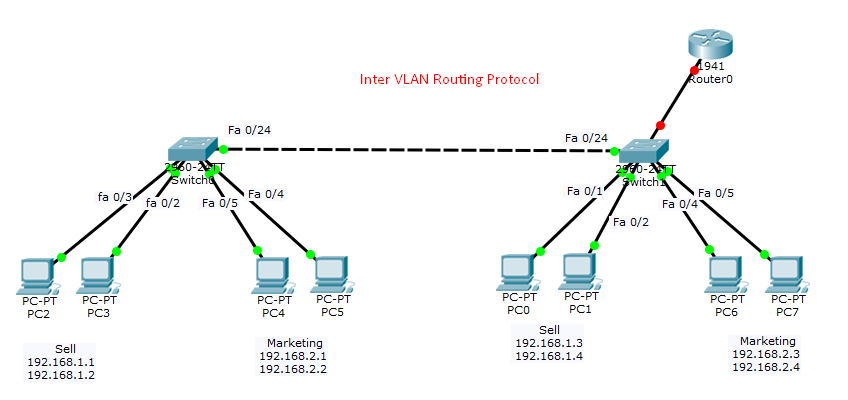Intervlan Routing Protocol কি? Intervlan Configuration
