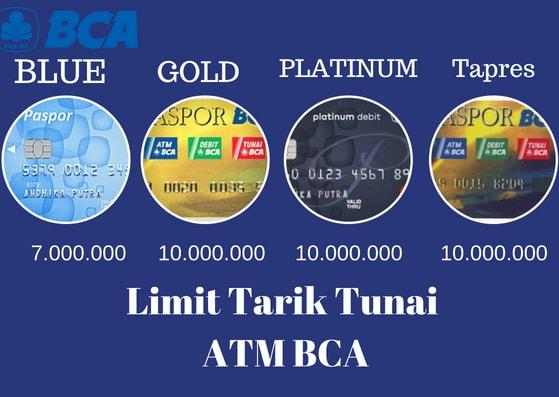 Diagram Limit tarik tunai atm BCA perhari