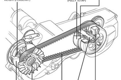 Jangan Panik Ketika CVT Sepeda Motor Anda Berdecit, Begini Cara Melepasnya Beserta Ilustrasinya