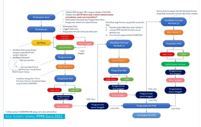 Penjelasan-Singkat-Alur-Sistem-Seleksi-PPPK-Guru-2021