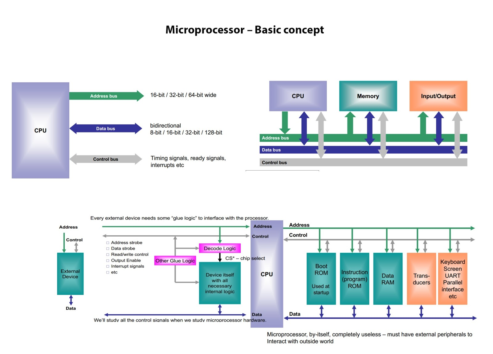 Computer Architecture Block Diagram Wiring For Ac Unit Capacitor The Building Blocks Of Embedded Systems Its All About
