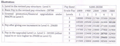 7th-cpc-pay-structure-table-bihar-govt-employee-paramnews