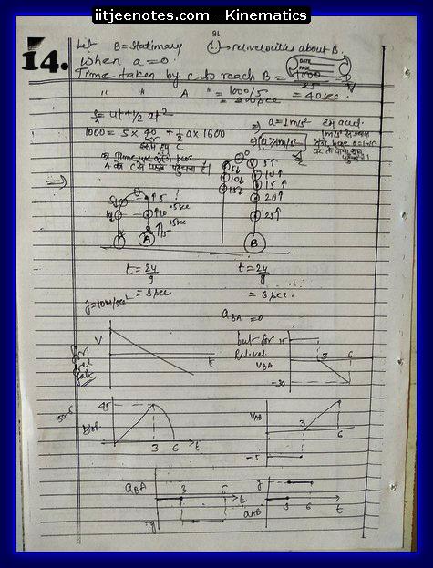 Kinematics IITJEE Notes4