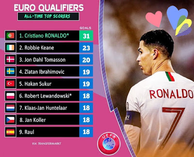 #Cristiano #Ronaldo leads the #Euro #Qualifiers all-time top scorers...