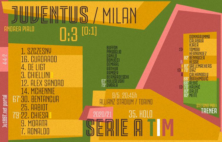 Serie A 2020/21 / 35. kolo / Juventus - Milan 0:3 (0:1)