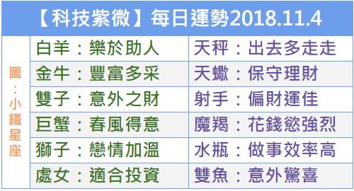 【科技紫微】每日運勢2018.11.4