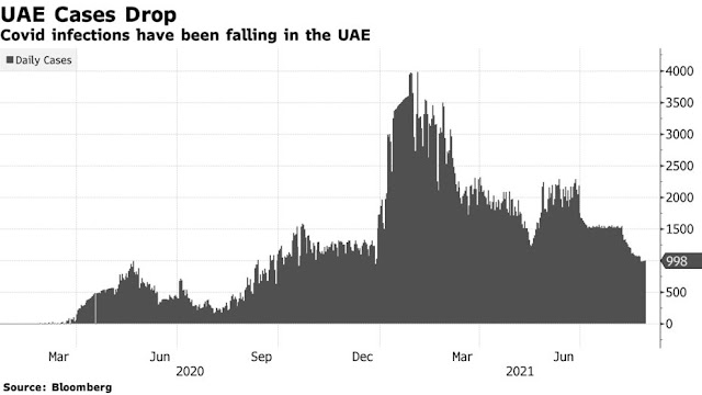 #UAE Opens Up Travel to All Vaccinated People, Boosting Tourism - Bloomberg