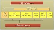 जैन धर्म के छः द्रव्य