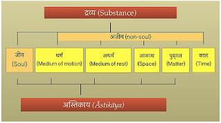 जैन धर्म (द्रव्य)