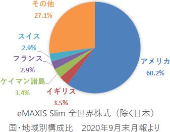 eMAXIS Slim 全世界株式(除く日本)  国・地域別構成比