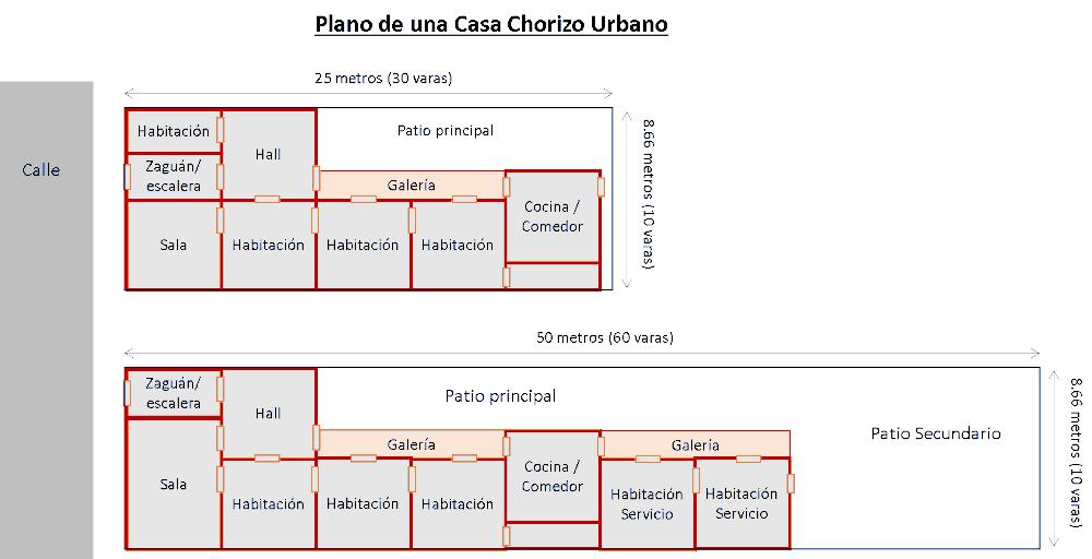 Plano Casa Chorizo urbano