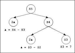 Lateral Thinking, Analytical Mathematics and Computing