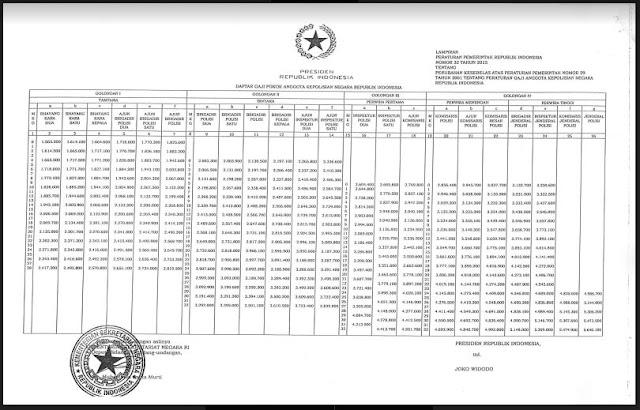 Gaji Pokok POLRI Sesuai PP Nomor 32 Tahun 2005-http://www.librarypendidikan.com/