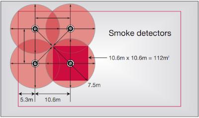 المسافة بين حساسات الدخان smoke detectors distance