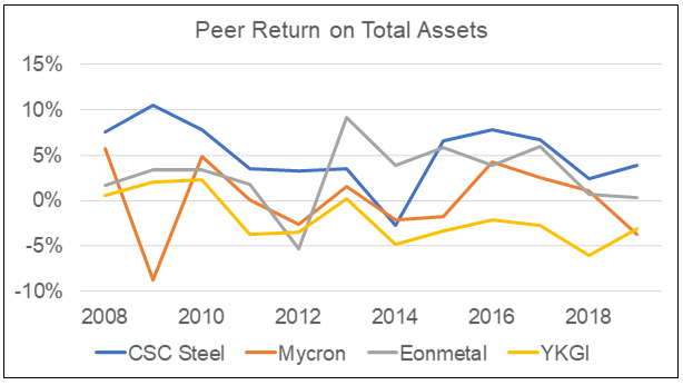 CSC Steel:  Peer Return on Total Assets