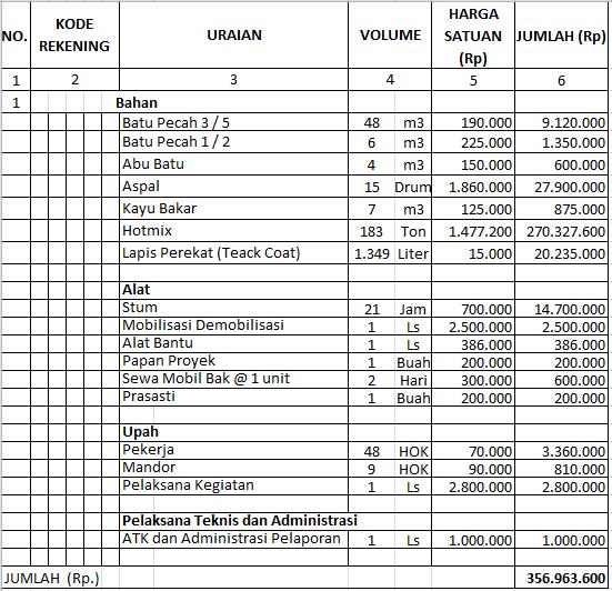 Contoh Soal Akuntansi Keuangan Desa
