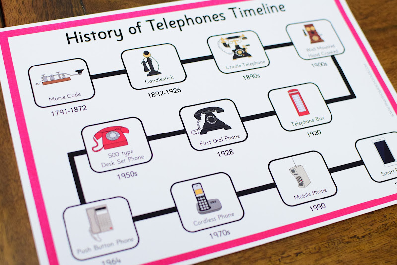 History of Telephones: Timeline Diagram