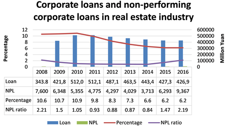 Chart 2: Corporate loans and non-performing corporate loans in real estate industry from 2008 to 2016. Source: ICBC Annual Report, 2008 -2016.