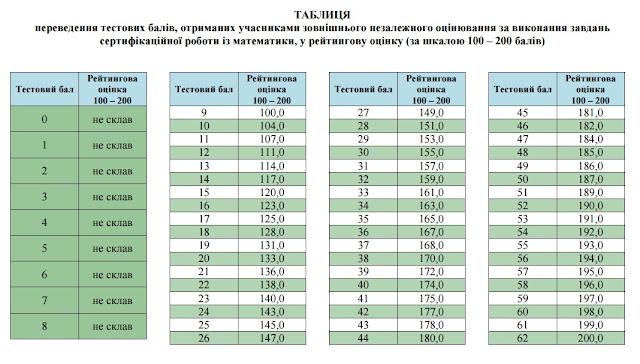 Таблиця відповідності тестових балів ЗНО з математики у шкалі 100-200 балів.