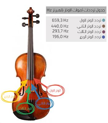 ترددات اوتار الكمان