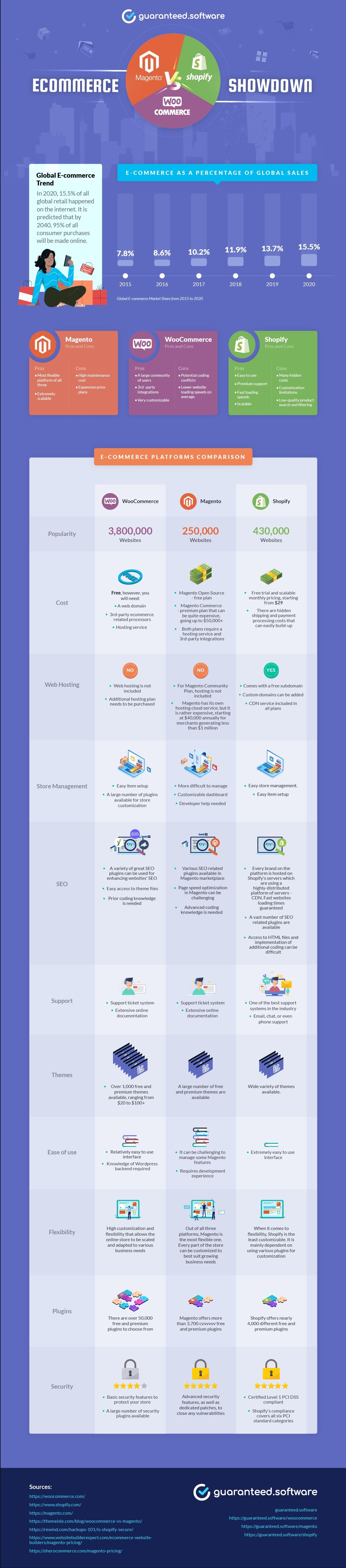 woocommerce-vs-magento-vs-shopify-three-best-online-ecommerce-solutions-explained-infographic