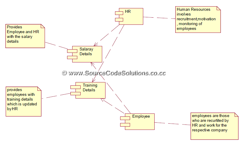 Uml Diagrams For Software Personnel Management System