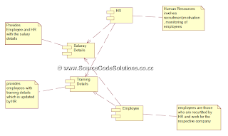 UML diagrams for Software Personnel Management System ...