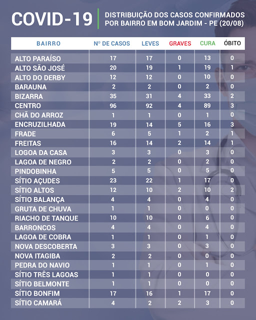 Distribuição de casos de covid-19 Coronavírus por bairros de Bom Jardim Pernambuco no dia 20 de agosto de 2020