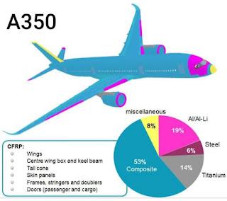 مواد صناعة الطائرات