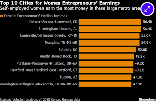 Are You In a City Where You Can Earn the Most?