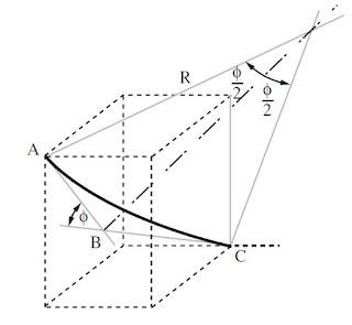 Minimum Curvature Model