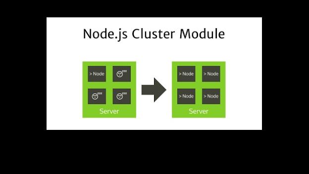 Cluster Module In NodeJs