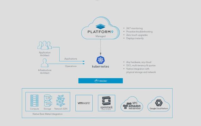 Platform9 Launches Managed Kubernetes Service on VMware vSphere